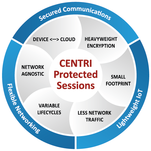 CENTRI Protected Sessions: Secured Communications, Lightweight IoT, Flexible Networking